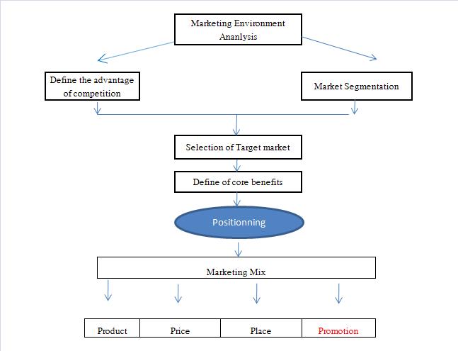 Xây dựng chiến lược truyền thông